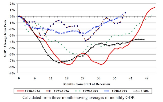"Updated version of NIESR's chart showing the path of recession and recovery in various previous downturns.  The chart shows that this ""depression"" - defined, admittedly somewhat arbitrarily, as the time period during which output remains below its previous peak, shown as the X-axis above - is now longer than that experienced during the Great Depression, and is not likely to end any time soon. It also shows how what was initially a reasonably strong,"