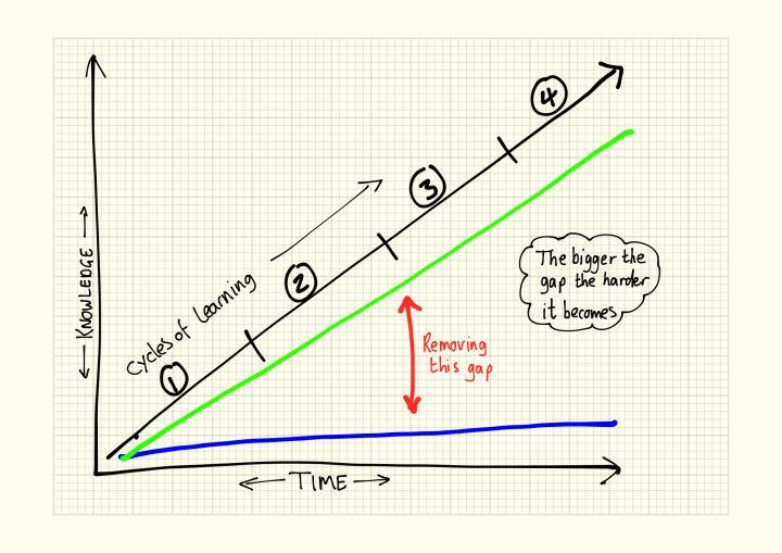 Carl Haggerty's post on the learning Gap / Blogbost Carl Haggerty ar y Bwlch Dysgu #gccy16