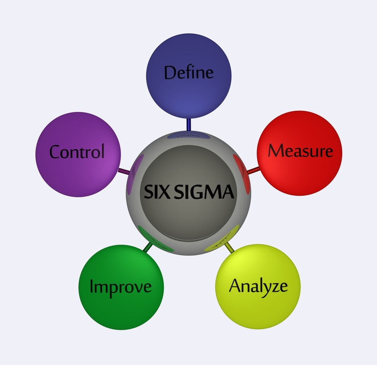 The Five Phases of Six Sigma: Walkthrough with Examples
