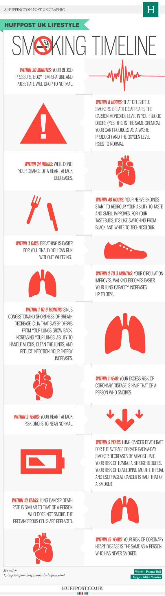 The Quit Smoking Timeline - What happens to the body when you quit smoking cigarettes? The quit smoking timeline shows the effects of quitting after 20 minutes all the way out to 15 years. The human body is amazing.