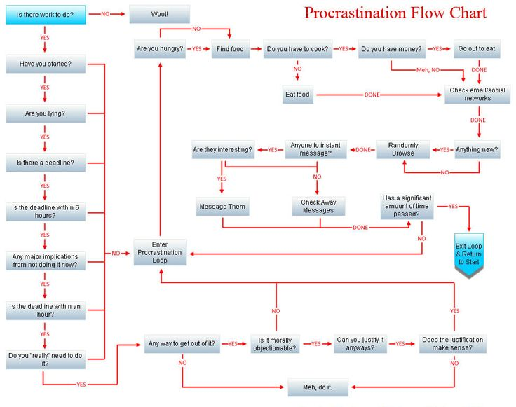 The 25+ best Work flow chart ideas on Pinterest Simple flow - organizational flow chart template word