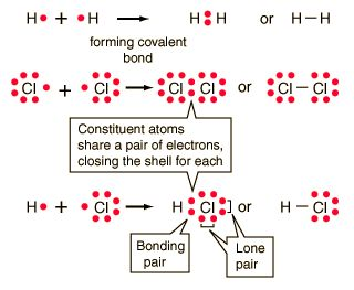 Covalent Bonds Covalent chemical bonds involve the sharing of a pair of valence electrons by two atoms, in contrast to the transfer of electrons in ionic bonds. Such bonds lead to stable molecules if they share electrons in such a way as to create a noble gas configuration for each atom.