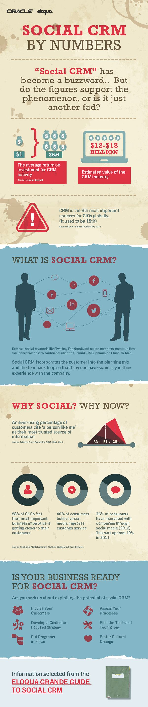 Eloqua-Social-CRM-Infographic1---Version3-DF