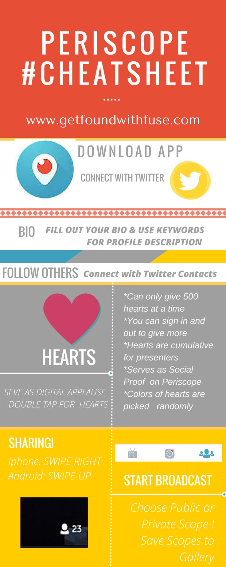 what is periscope info graphic and how do you get started with periscope so you can start broadcasting scopes for your business #periscope #periscopeforbusiness