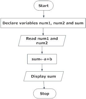 Flowchart to add two numbers in programming | Flow chart ...
