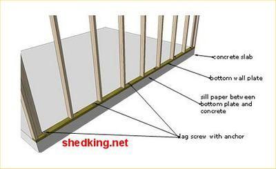 Best way to anchor walls to a concrete pad - shedking.net