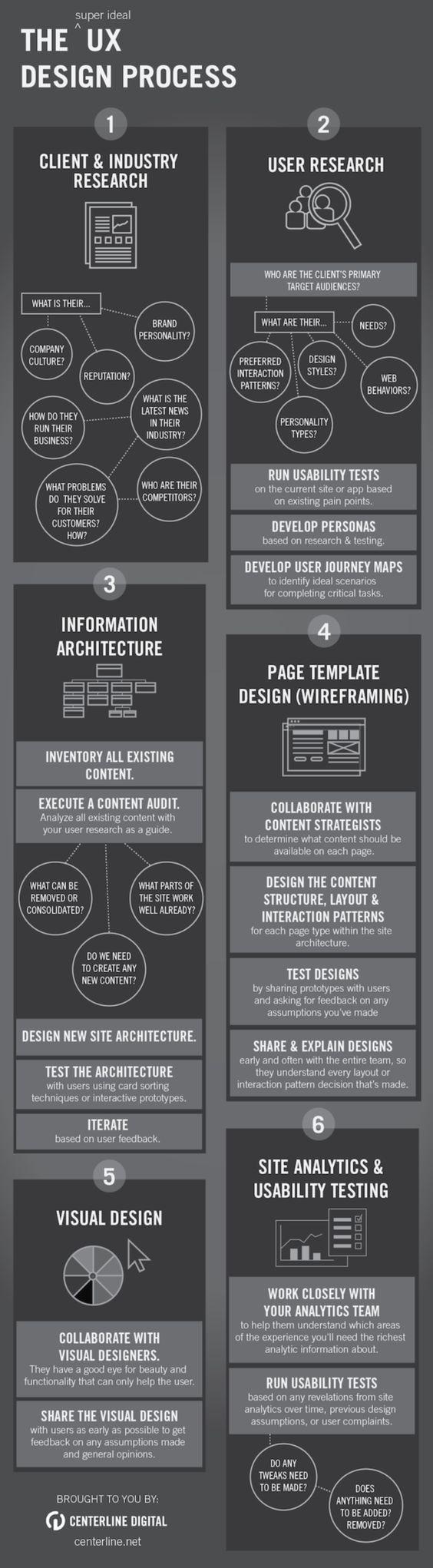 The UX design process  #UX #WebDesign