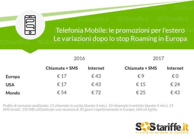 Smartphone in vacanza: cosa è cambiato dopo lo stop roaming
