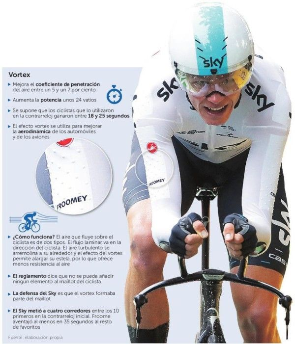 El dopaje textil del Sky http://www.larazon.es/deportes/ciclismo/el-dopaje-textil-del-sky-HA15513004?utm_campaign=crowdfire&utm_content=crowdfire&utm_medium=social&utm_source=pinterest
