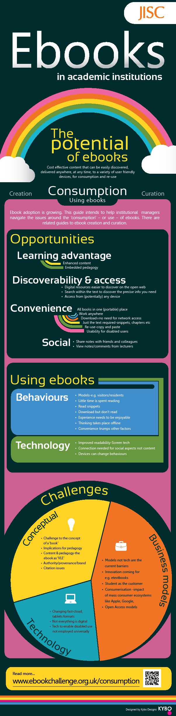 The Challenge Of Ebooks In Academic Institutions  Consumption