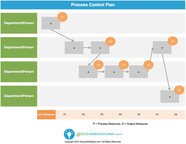 Best Lean Six Sigma Templates Images On   Project