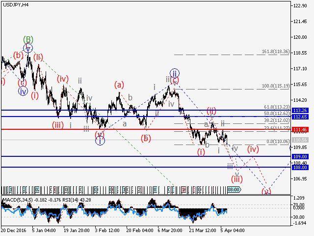 Análisis de Ondas y Pronóstico del mercado para el 10 al 14 de abril. Mercado Forex