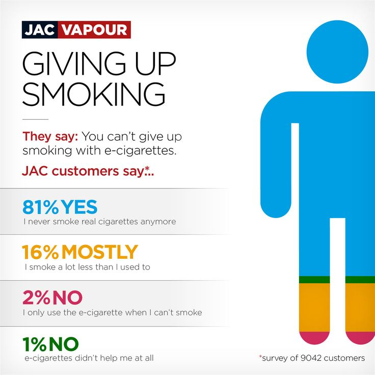 E-cigs are not effective at harm minimisation? Tell that to 97% of JAC Vapour customers.