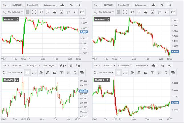 Live Forex Trading Charts