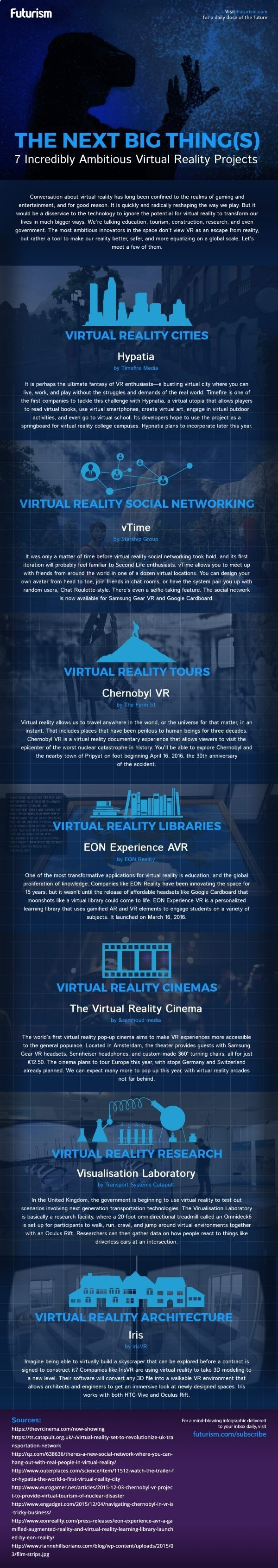 Virtual Reality Glasses - the next big things in virtual reality infographic This Wednesday, October 11, the virtual reality company of Facebook Oculus Connect , announced during its annual event some interesting news that come to innovate in the world of virtual reality.