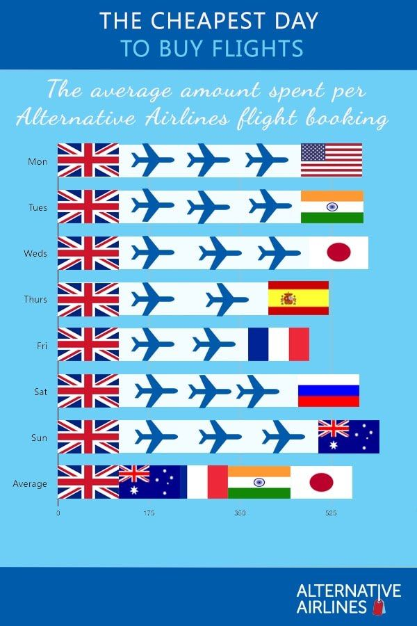 Cheapest Day To Buy Flights Infographic Our Online Flight
