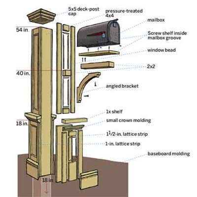 Illustration: Gregory Nemec | thisoldhouse.com | from How to Build a Paneled Mailbox Post
