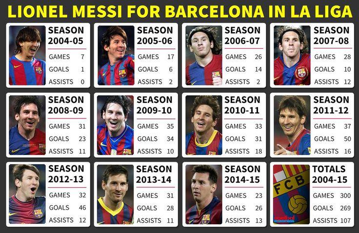 Los 300 partidos de #LigaBBVA de @leomessi con el #FCBarcelona por temporada [via MessiStats] #Messi #FCBarcelona #Barcelona #Barça #igersFCB