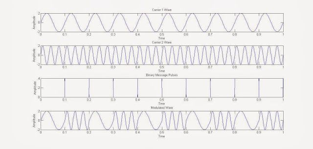 Frequency Shift Keying (FSK) Digital Modulation MATLAB Simulation, With MATLAB Code