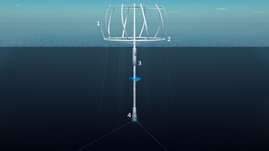 The SeaTwirl's floating vertical wind turbine.Renewals Energy, Offshore Wind, Sea Water, Green Electric, Wind Turbine, Vertical Wind, Renewable Energy, Green Energy, Wind Power