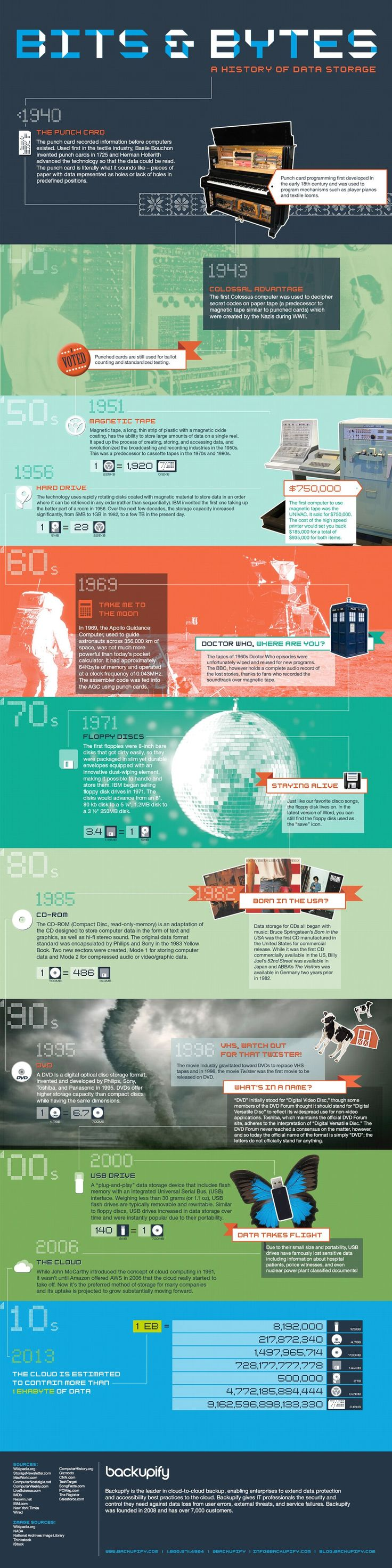 Check out this infographic to see how far we've come in terms of data storage since 1940.