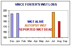 "THE VINCE FOSTER CASE | 101 Peculiarities Surrounding the Death of Vincent Foster | ""VF's death was almost immediately labeled a suicide by the U.S. Park Police. Normal procedure in the case of a violent death is to treat it as a homicide until all doubts are resolved. Despite this, a homicide investigation was never launched. Even before the death scene or the body had been inspected, a suicide confirmation process was under way .. [Posted 7.20.15 - Vince Foster Murdered 7.20.93]"