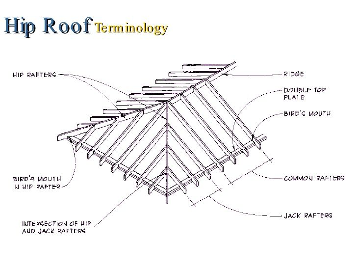section gable roof meet
