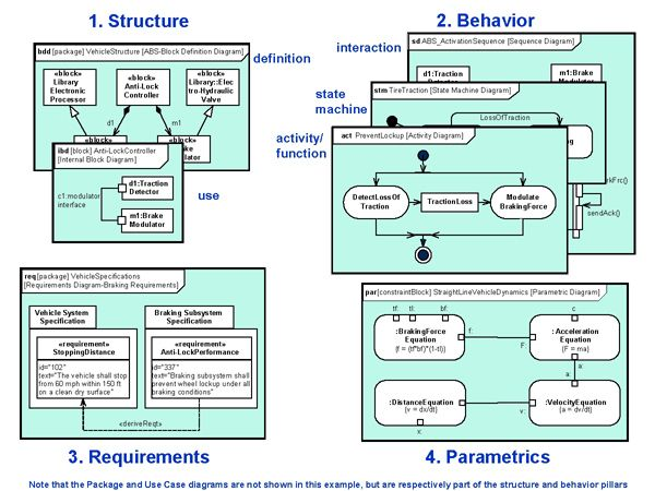21 best Software Development - SYSML images on Pinterest - affinity diagram template