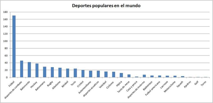 Resultados - Popularidad de diferentes deportes en distintos paises