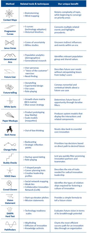 Innovation methods (from Playbook for Strategic Foresight & Innovation)