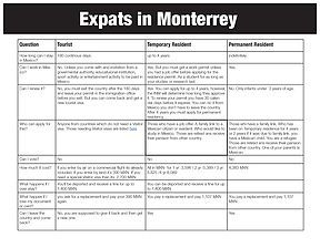 Which Mexican visa does one need?  This great table explains the requirements for different Mexican visas--in English!