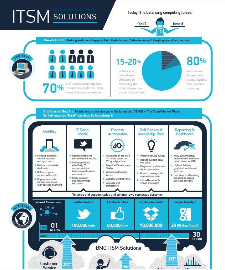 10 best images about ITSM ( IT Service Management) on Pinterest