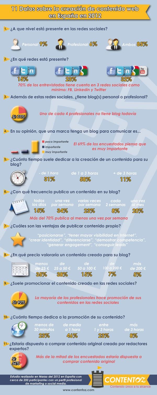 Estudio sobre la creación de contenido en España en 2012. Infografía