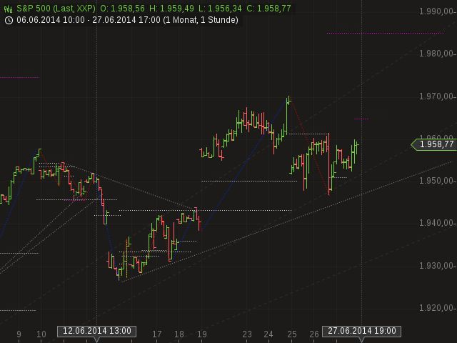 S&P 500 Chartanalyse  http://perfect-trader.com/index.php?option=com_content&view=article&id=6014:sap500-chartanalyse-12062014&catid=49:sap-500&Itemid=169