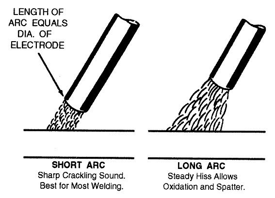 Shows how a short arc is best for most stick welding.