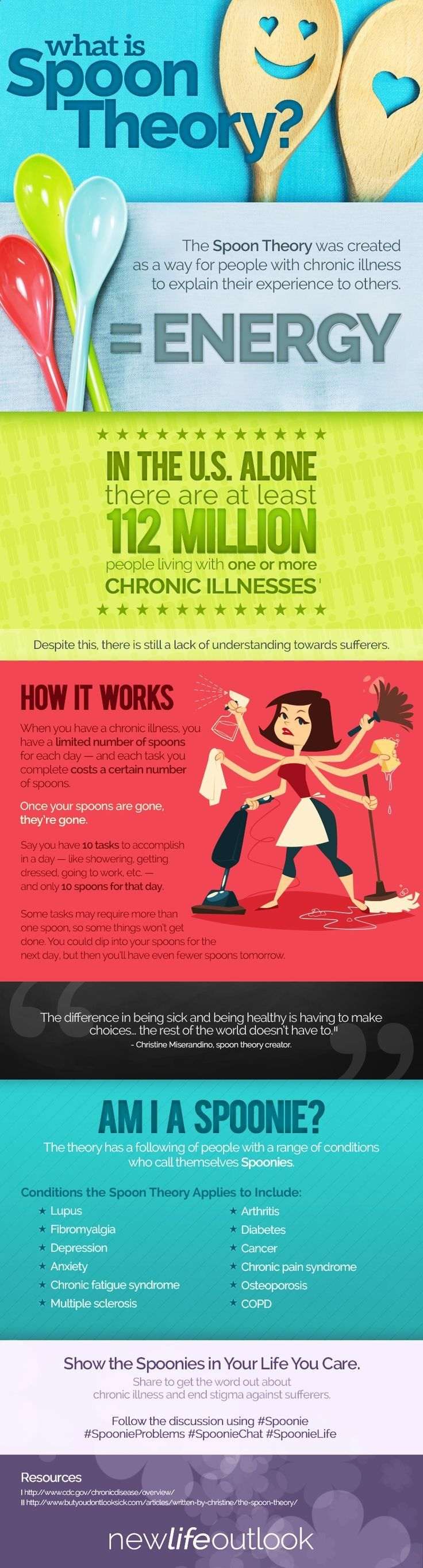 If you live with chronic illness, explaining your condition can be tough. The spoon theory was created to do just that, and has since become so much more.http://lupus.newlifeoutlook.com/infographics/what-is-spoon-theory/?utm_source=Pinterest&utm_medium=Social
