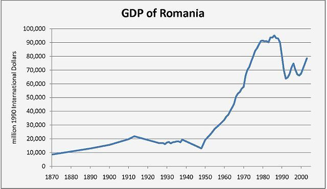 GDP_of_Romania.