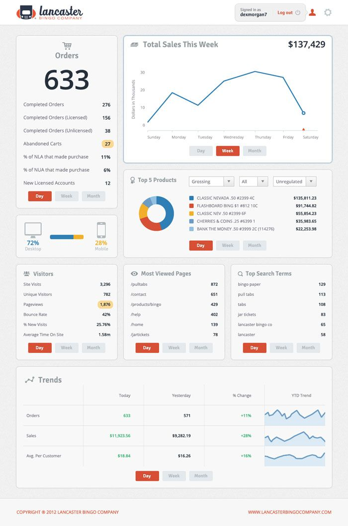 Website Analytics Dashboard UI Design