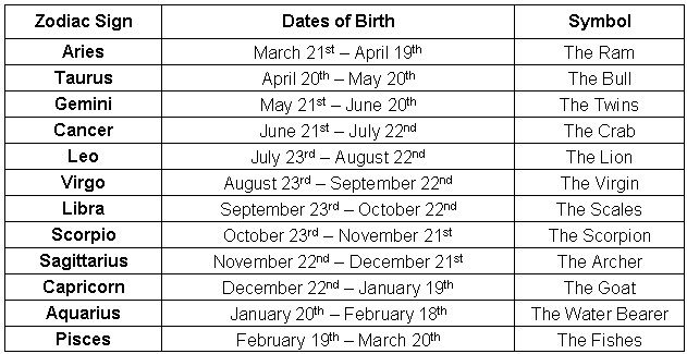 Dates of zodiac signs in Perth