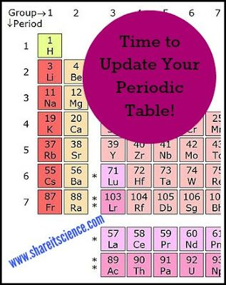 28 best Chemistry images on Pinterest Chemistry, School and - best of periodic table s