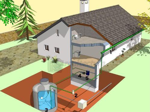 sistema de recogida de agua de lluvia.