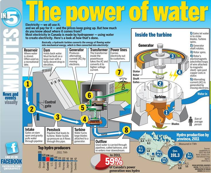 How water is turned into electricity.