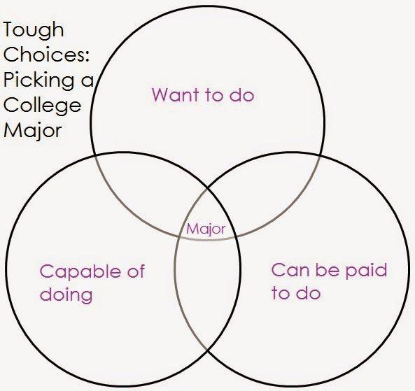 Help me pick a college major!!!?