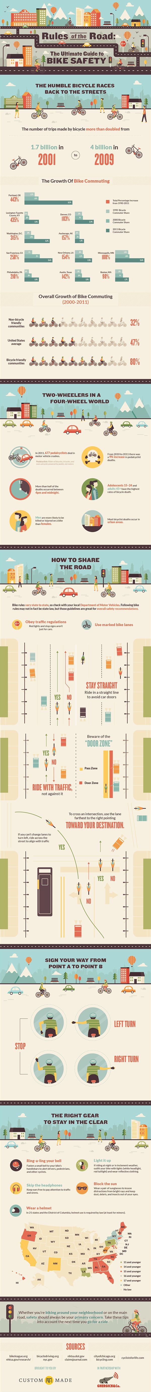 Bike Safety | Infographic by Risa Rodil, via Behance