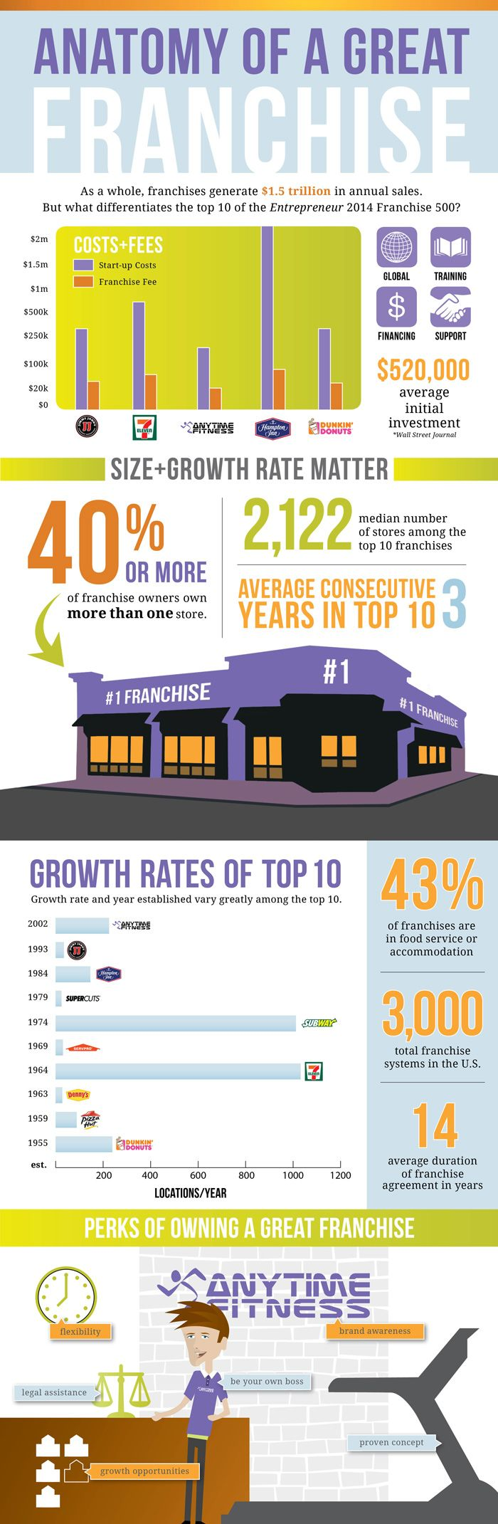 If you're thinking of starting a business, considering a franchise can be smart. Let's take a look at Entrepreneur's Franchise 500 top 10 franchises for some insight!
