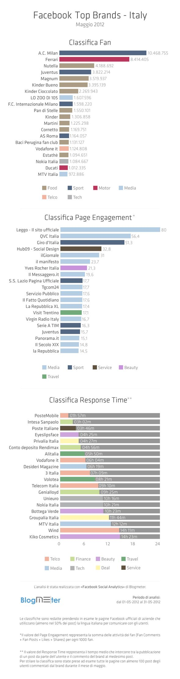 Facebook Top Brands - maggio 2012