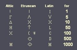 Educational information: the Etruscan language, Writing, Alphabet, Numeral…