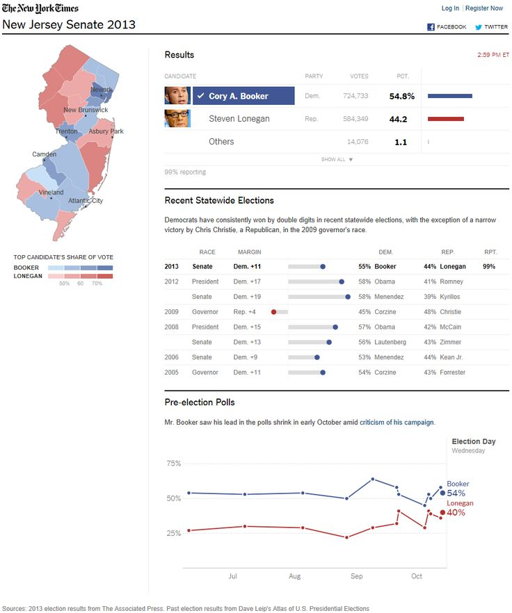 New Jersey Senate 2013. Sources: 2013 election results from The Associated Press. Past election results from Dave Leip's Atlas of U.S. Presidential Elections. The New York Times