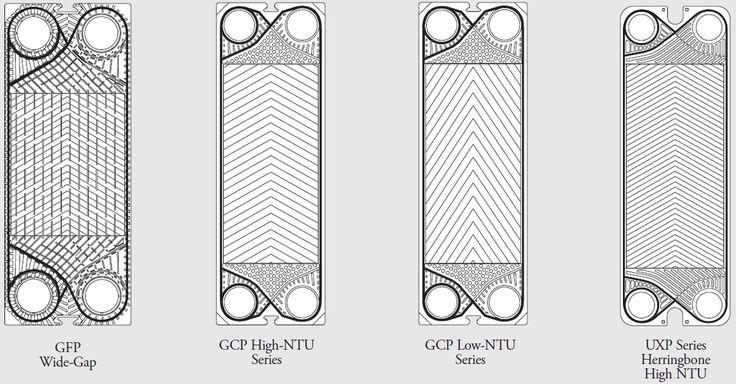Tranter Plate Heat Exchanger Plate Types. Tipos de Placas para Intercambiadores de Calor de Placas Tranter.