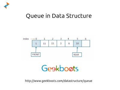 #Queue is an abstract data type or ordered collection of items where the addition of entities to the rear terminal position, known as enqueue, and removal of entities from the front terminal position, known as dequeue. http://blog.geekboots.com/2014/12/queue-data-structure.html